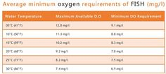 minimum oxygen levels