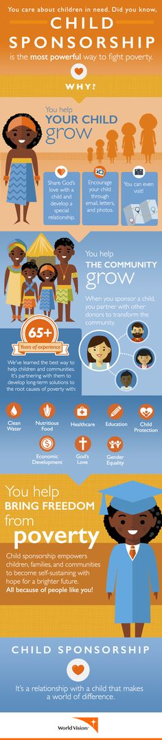 This cute infographic shows how Child Sponsorship tackles poverty and empowers children, families, and communities to become self-sustaining. It's a one-to-one relationship that gives a child in need hope for a brighter future and changes their world for good. Curious about how it works? Learn more.