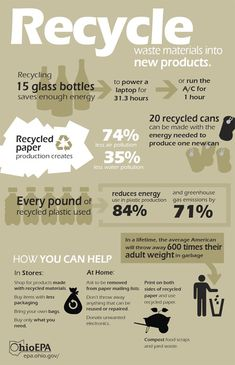 Recycling facts & how you can help