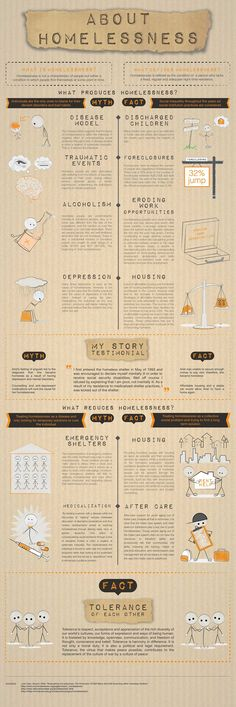 10 best Homeless images on Pinterest Infographic, Social work and