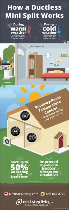 Learn how a ductless mini split works. [Infographic]