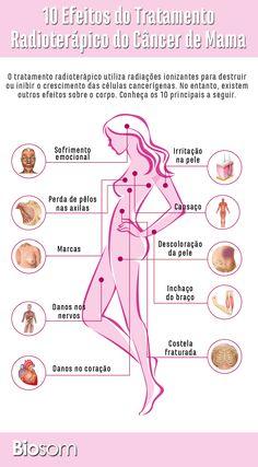 Entenda mais sobre tratamentos de câncer de mama clicando na imagem. #cancerdemama #cancer #mama #seios #tratamentocancer #saude