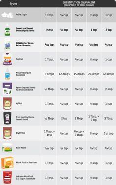 Sweetener Conversion Chart Swerve Measures Like Sugar
