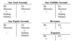 Debit And Credit Cheat Sheet | Making of Cash flow Statement with both direct and indirect methods.