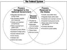 Checks and Balances Diagram | Checks and Balances in the Federal ...