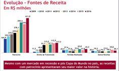 """CBF se blinda de crise e amplia ganhos com patrocínios em """"um Flamengo""""; entenda"""
