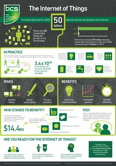 Internet of Things #IoT Facts