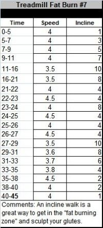 Fat Burn Treadmill Workout. This is great since I have injured my heels and can't run right now. FYI, I did the math because a treadmill doesn't factor intensity into the calories burned estimation: a 150-lb person will burn approximately 450 calories doing this workout. It also ends up being 2.9 miles. Perfect!