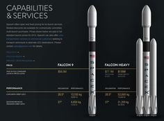 The Falcon 9 Heavy, which could lift scientific payloads aboard the Dragon 2 carrier vehicles almost anywhere in the solar system - compared to the current Falcon 9 (Credit: SpaceX) Space Tourism, Space Travel, Falcon Heavy, Curiosity Rover, Space Rocket, Hubble Space Telescope, Transportation Services, Space Program, Elon Musk