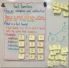 Anchor charts for first grade. Reading, writing, math. Retelling, comparing books, fact families, odd and even numbers.