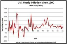 How Fast Does Inflation Rise?