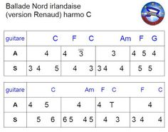 Harmonica Comté : Ballade irlandaise T 4, Harmonica, Ncis, Harp, Words, Instruments, Blues, Tablature, Guitar