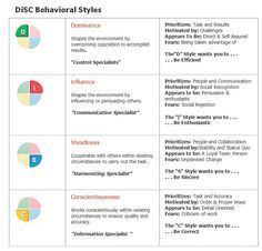 DIsc Leadership Styles identify behaviors of each personality.  This is important to understand and figure out where each person upholding these styles main focuses are.