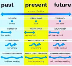 GRAMMAR - Tenses There are three main verb tenses in Englis English Grammar Tenses, Teaching English Grammar, English Verbs, English Writing Skills, English Vocabulary Words, English Phrases, Learn English Words, English Language Learning, English Study