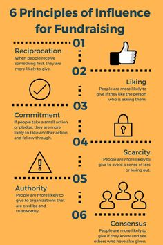 fundraising infographic & data 6 Principles of Influence for Fundraising. Infographic Description 6 Principles of Influence for Fundraising Fundraising Activities, Nonprofit Fundraising, Fundraising Events, Trivia, Ways To Fundraise, Grant Writing, How To Raise Money, Tips, Church Outreach