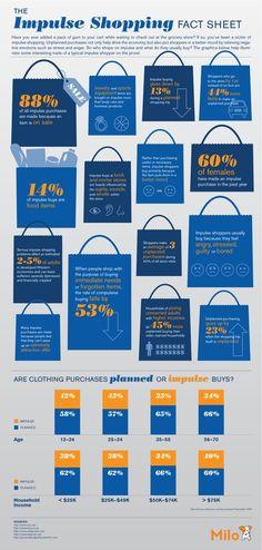 The Impulse Shopping Fact Sheet