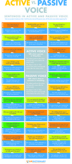 Infographic: Active vs. Passive voice. Great way to teach students how to change passive voice to active!
