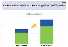 A Facebook posztok ideális hossza