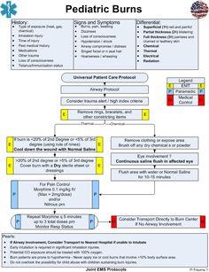 Nursing School Notes, Icu Nursing, Pediatric Nursing, Medical School, Medical Careers, Medical Terminology, Nursing Information, Emergency Medicine, Nursing Students