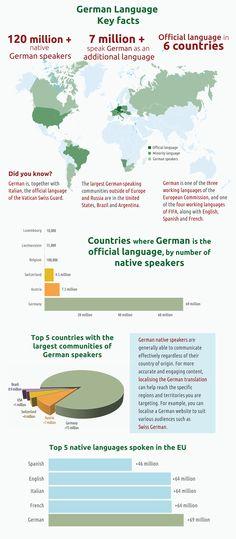 German language around the world – Infographic Study German, German English, Learn German, Foreign Language Teaching, German Language Learning, Language Study, German Resources, German Grammar, World Languages