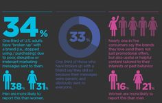 """Almost three in four customers are looking for long-term relationships with brands that recognize and appreciate their commitment, according to a survey of more than 2,000 U.S. adults commissioned by global-marketing company Responsys. And 34 percent of survey respondents say that they have effectively """"broken up"""" with a brand that has sent them annoying or irrelevant messages."""