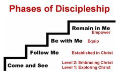 4th- 5th Grade Discipleship Lessons