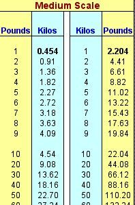 miles to yards mi to yd conversion chart for length measurement length conversion. Black Bedroom Furniture Sets. Home Design Ideas