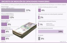 Del total de los colombianos que ahorra, 37% lo hace debajo del colchón