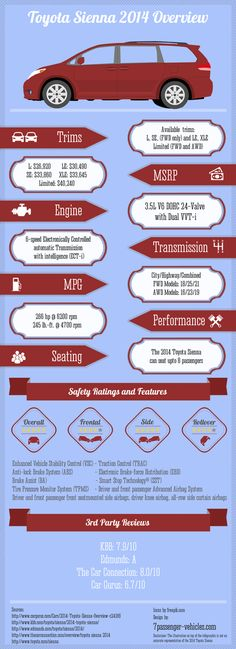 2014 Toyota Sienna Infographic #Toyota #Sienna #infographic #2014
