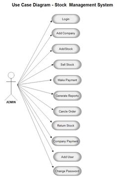 The 42 best project uml diagram images on pinterest management use case diagram for inventory management system project ccuart Choice Image