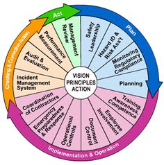 Simple model describing Occupational Health and Safety management system using PDCA, useful for explaining various stages of development. Safety Management System, Risk Management, Business Management, Emergency Management, Health And Safety Poster, Safety Posters, Safety Pictures, Safety Meeting, Safety Topics