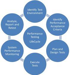 Kroogerr Performance Test Strategy. We use Jmeter, Loadrunner as Performance Testing Tools.