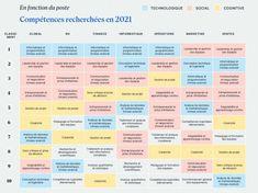 Quelles seront les compétences les plus recherchées en 2021 ? - BDM Leadership, Finance, Marketing, Computer Science, Technology, Career Training, Program Management, Management, Economics