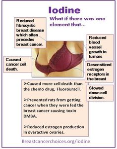 Iodine: Breast Cancer Cure? / http://www.cheeseslave.com/iodine-a-breast-cancer-cure/