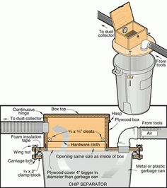 workshop dust collection system design - No link, but pic has dimensions. Woodworking Shop Layout, Woodworking Workshop, Woodworking Jigs, Woodworking Projects, Welding Projects, Workshop Storage, Workshop Organization, Dust Collection Hose, Garage Atelier