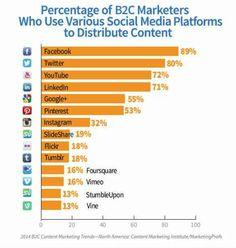 chart-social media use-percentages