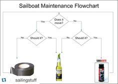 #Repost @sailingstuff #ducktape #wd40 #sail #sailboat #sailing #maintainance #flowchart #corona #beer by oztugevsizler