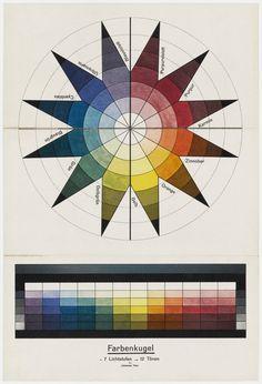 Johannes Itten. Color Sphere in 7 Light Values and 12 Tones (Farbenkugel in 7 Lichtstufen und 12 Tönen). 1921. Lithograph. composition…