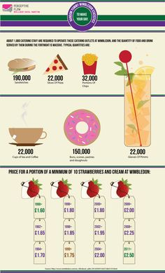 Wimbledon Food Consumption most for any annual event in Europe.