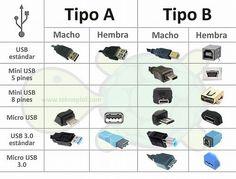Tipos de clavijas.