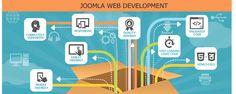 Hire Joomla developers from Zeviion Technology expert in #JoomlaWebsiteDevelopment, customization, plugin integration, Joomla module & template development