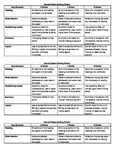 Cornell Notes Rubric  FREE d/l from teachers-pay-teachers