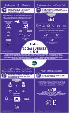 Businesses Evolve into #SocialBusinesses