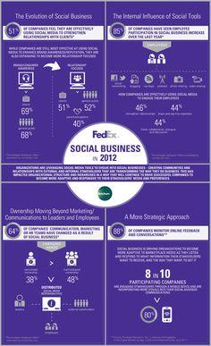 Businesses Evolve into #SocialBusinesses