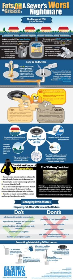 Another great infographic on the danger of pouring FOG down the drain.