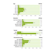 Demographics of Pinterest users compiled by Luke Summerfeld from Google's DoubleClick Ad Planner