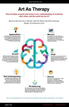 Image result for role of art infographic