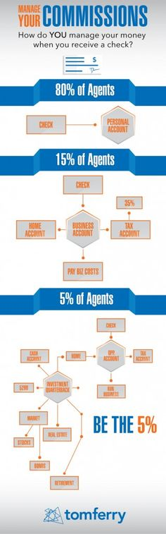 Being a successful agent is about more than just getting those commission checks. How you spend and save those commission checks can have a huge impact on your success in your business and at home. Real Estate Coaching, Real Estate Business, Managing Your Money, Financial Success, Build Your Brand, Real Estate Sales, Positive Life, Infographic, Finance
