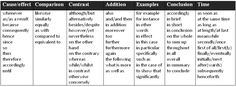 A really useful collection of discourse markers from Language Learning Base. Discourse markers are important in every paper of the exam...