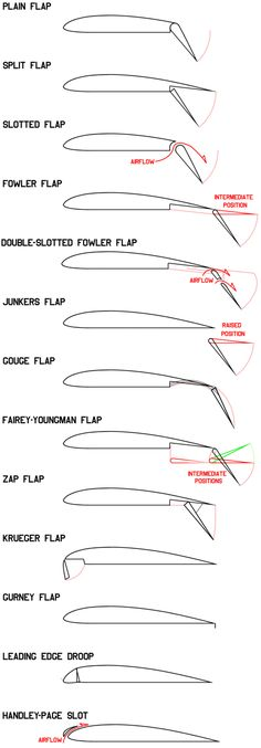 How Airliners Work - Flaps and Slats